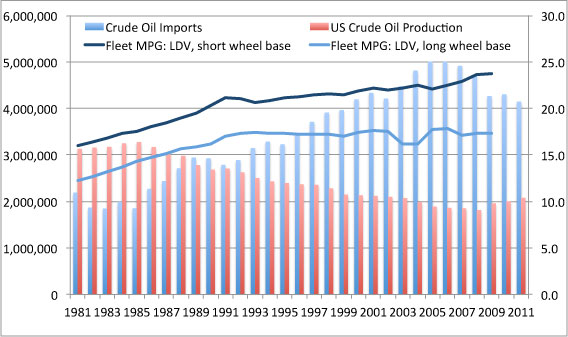 US oil consumption and fuel economy.