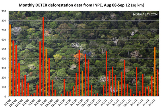 Monthly DETER deforestation data from INPE since August 2008