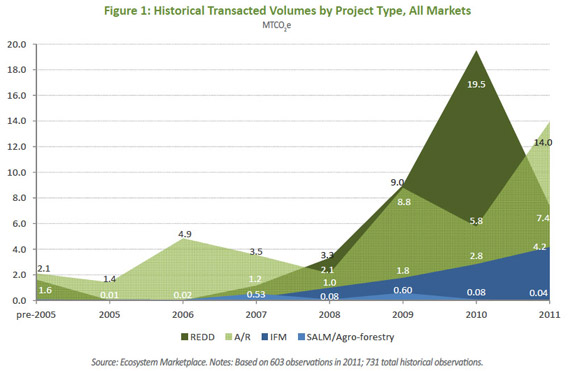 Historical Transacted Volumes by Project Type, All Markets MTCO2e
