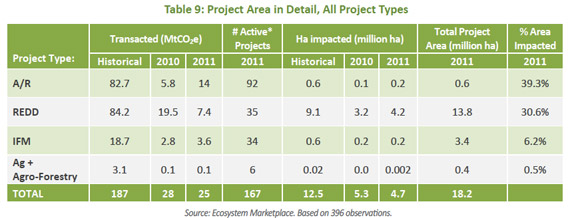 Forest Carbon Project Area in Detail, All Project Types