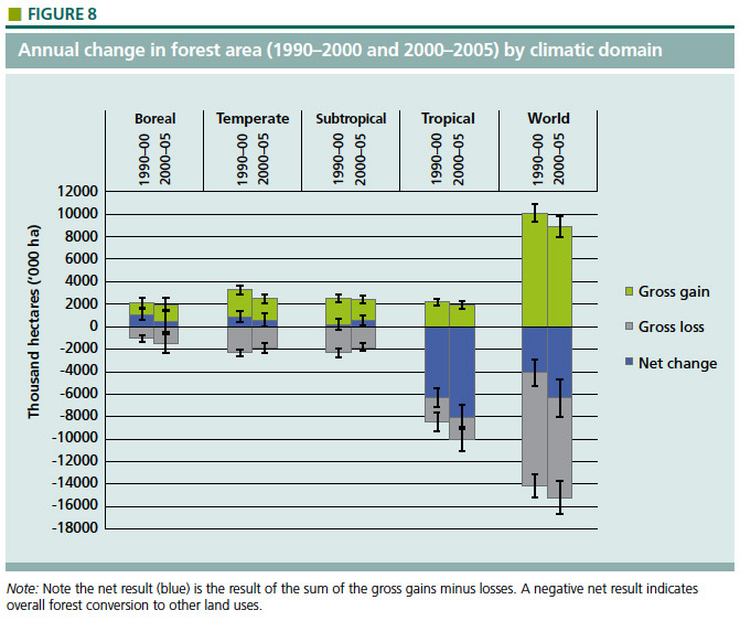 Annual change in forest area (1990-2000 and 2000-2005) by climatic domain