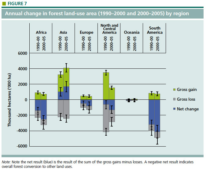 Annual change in forest land-use area (1990-2000 and 2000-2005) by region