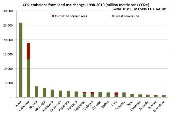 EMISSIONS FROM LAND-USE CHANGE