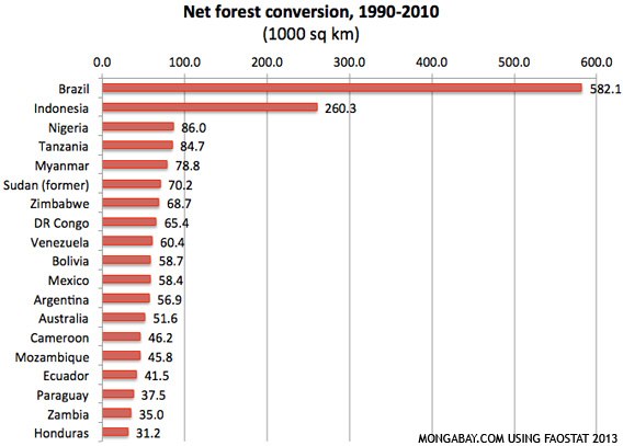 CHART: FOREST CONVERSION 1990-2010