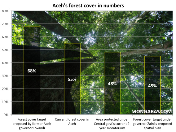 Past, present, and future forest cover in Aceh