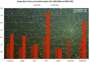 Chart: Forest degradation in Congo countries, 2000-2010