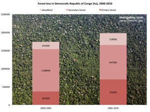 Chart: Deforestation in Congo countries, 2000-2010