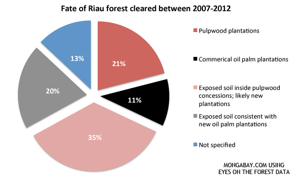 fate of forest lands deforested between 2007 and 2012 in Riau province in Sumatra.