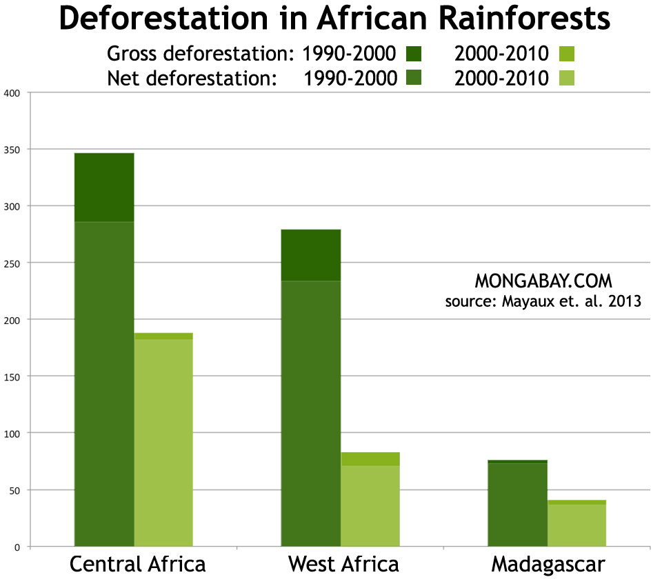 Chart: deforestation rates in Africa