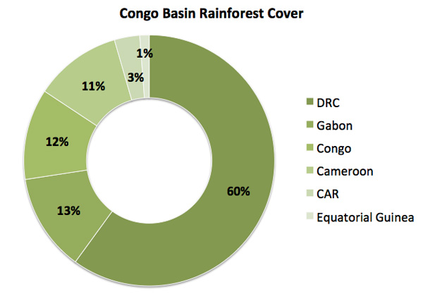 Forest cover in Congo Basin countries