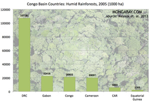 Forest cover in Congo rainforest, by country