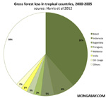 Gross tropical forest loss by country, 2000-2005