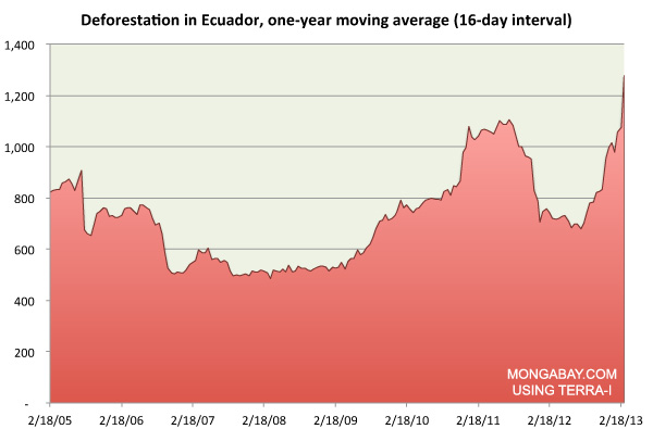 Chart showing Deforestation in Ecuador