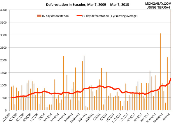Deforestation in Ecuador
