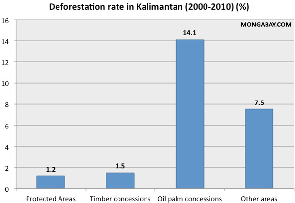 Chart: Deforestation rate in Kalimantan by land use type: protected areas, plantations, and logging concessions