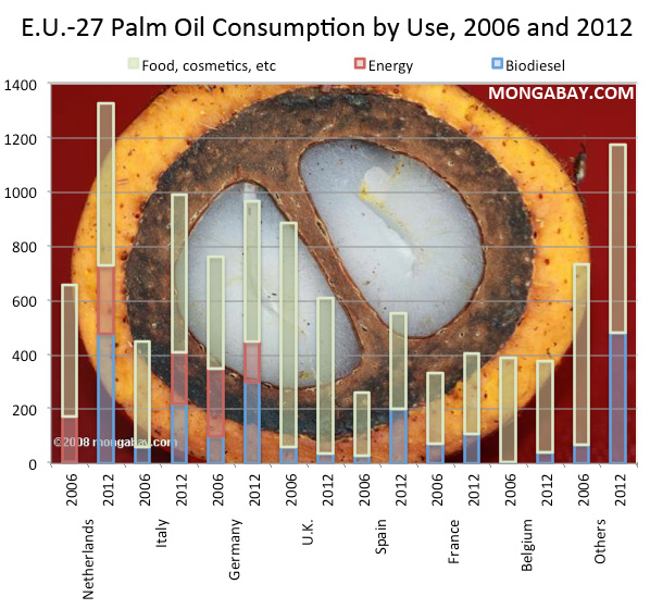CHART: Palm oil consumption for biofuels, food, cosmetics and energy in Europe