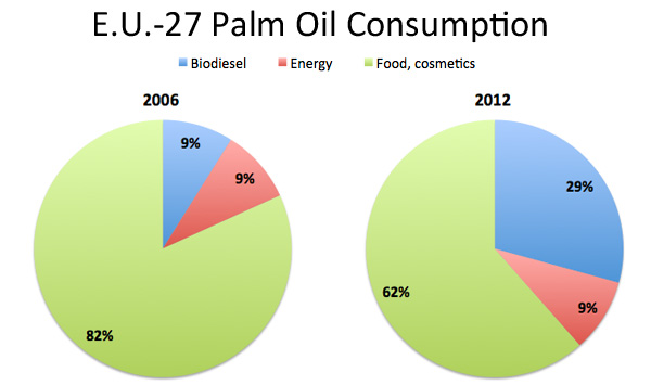 CHART: Palm oil consumption for biofuels, food, cosmetics and energy in the EU-27
