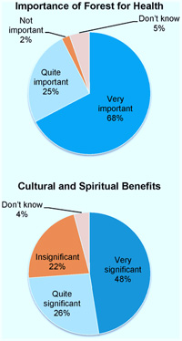 Perceptions on the Importance of Forest for Health and for Cultural and Spiritual Benefits expressed as percentages of the total of respondents' answers.