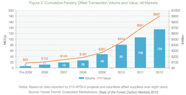 Cumulative Forestry Offset Transaction Volume and Value, All Markets