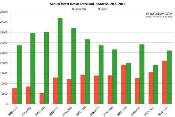 Chart: Deforestation rate compared between Brazil and Indonesia