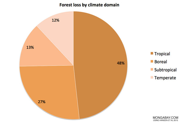 Chart: Forest loss by regional ecozone