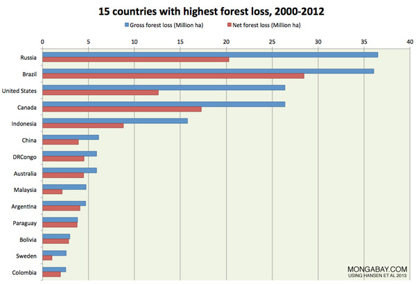 Chart: Forest loss across biomes