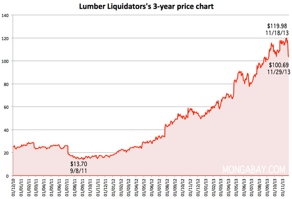 Chart: Lumber Liquidators' stock price