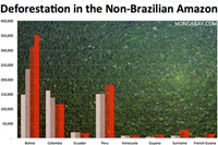 CHART: DEFORESTATION OUTSIDE THE BRAZILIAN AMAZON
