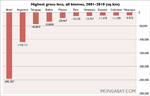 CHART: Deforestation rate for biomes in Latin America