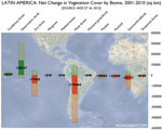 CHART: Change in vegetation cover for biomes, by country, in Latin America