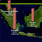 CHART: Peatland loss in Indonesia and Malaysia
