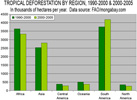 Tropical deforestation by region