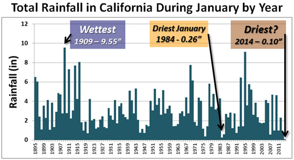 California drought rainfall chart