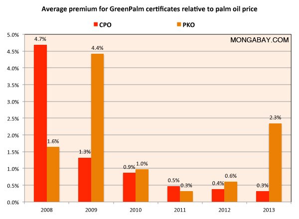 Certified palm oil premium on a percentage basis