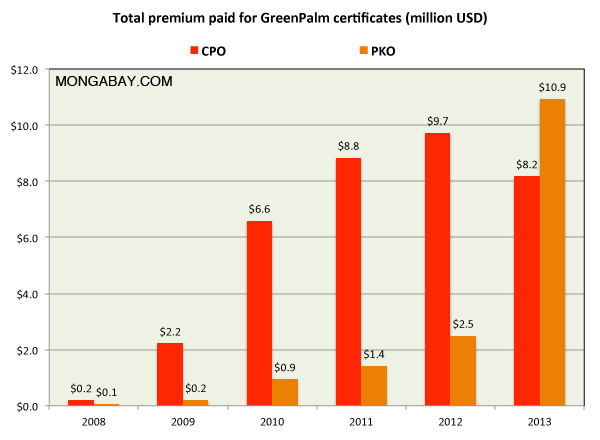 Chart: Total premium for certified palm oil premium on a per-hectare basis