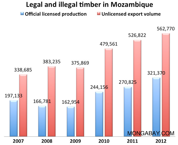 Chart: legal and illegal logging in Mozambique