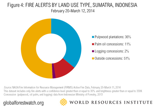 Palm oil and woodpulp fires alert count for Riau Province