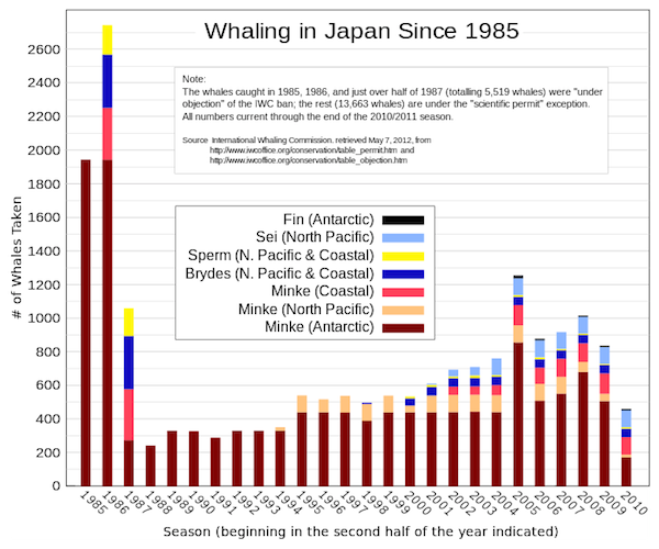Japan harvest rates 1985-2010, compiled using IWC data and released to the public domain.