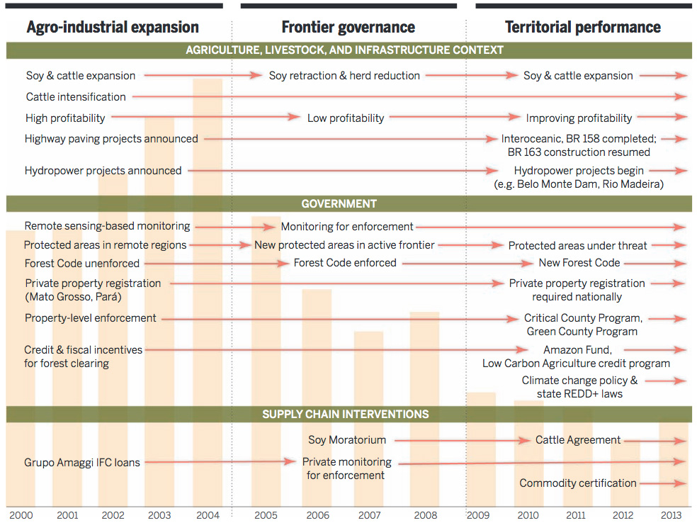 Phases in the evolution of public policies and supply chain initiatives to control Amazon deforestation: 2000 to 2013.