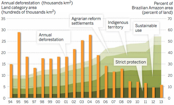 Annual deforestation and the area of indigenous territories, sustainable development reserves (e.g., extractive reserves), strict protection reserves, and agrarian reform settlements.