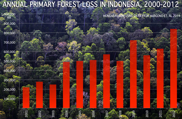 Annual deforestation rate in Indonesia