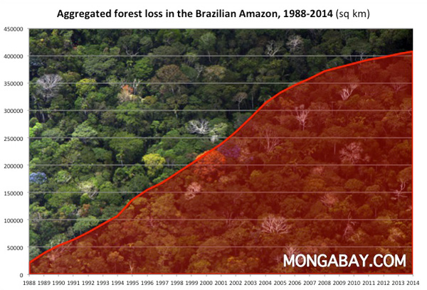 Aggregated deforestation in the Brazilian Amazon from 1988-2013
