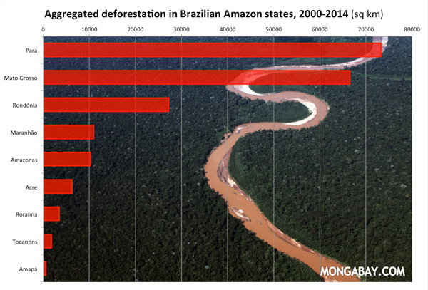 Aggregated deforestation by state in the Brazilian Amazon, 2000-2013