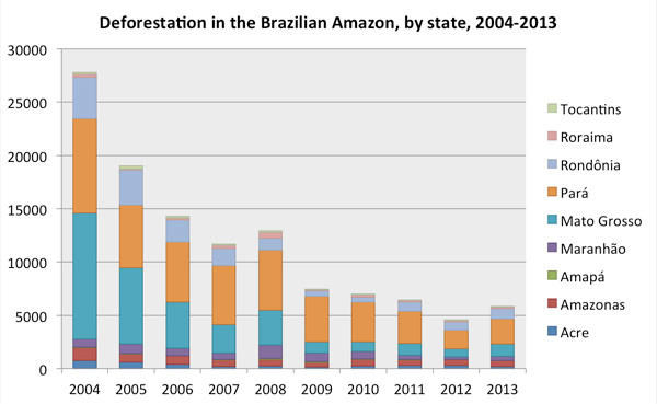 Deforestation by state in the Brazilian Amazon. Data from INPE.