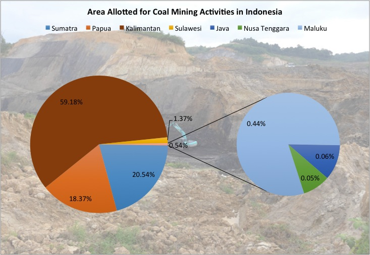 indonesia mineral resources information sharing Unlocking indonesia's geothermal potential about the asian development bank key provisions of ministry of energy and mineral resources regulation no 17/2014 148.