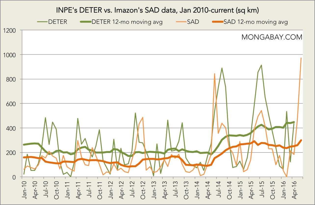 Chart: INPE's DETER vs. Imazon's SAD data since January 2010