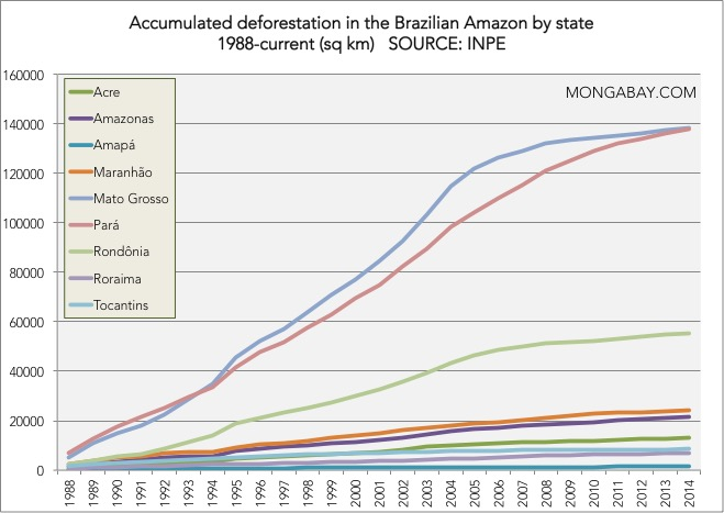 Chart: Accumulated deforestation by state in the Brazilian Amazon, 1988 to present