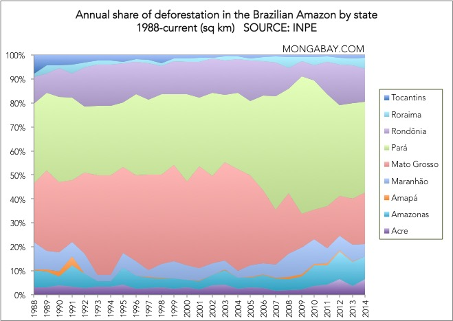 Chart: Annual share of deforestation by state in the Brazilian Amazon, 1988 to present