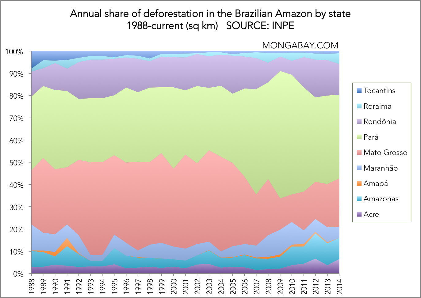 deforestation of the brazillian amazon How did a huge island of green in the amazon become a fortress against ranchers, loggers, and miners answer: indigenous tribes.
