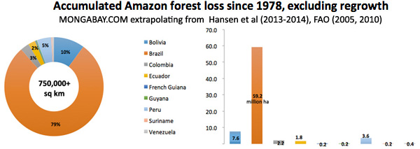 Accumulated deforestation across all Amazon countries